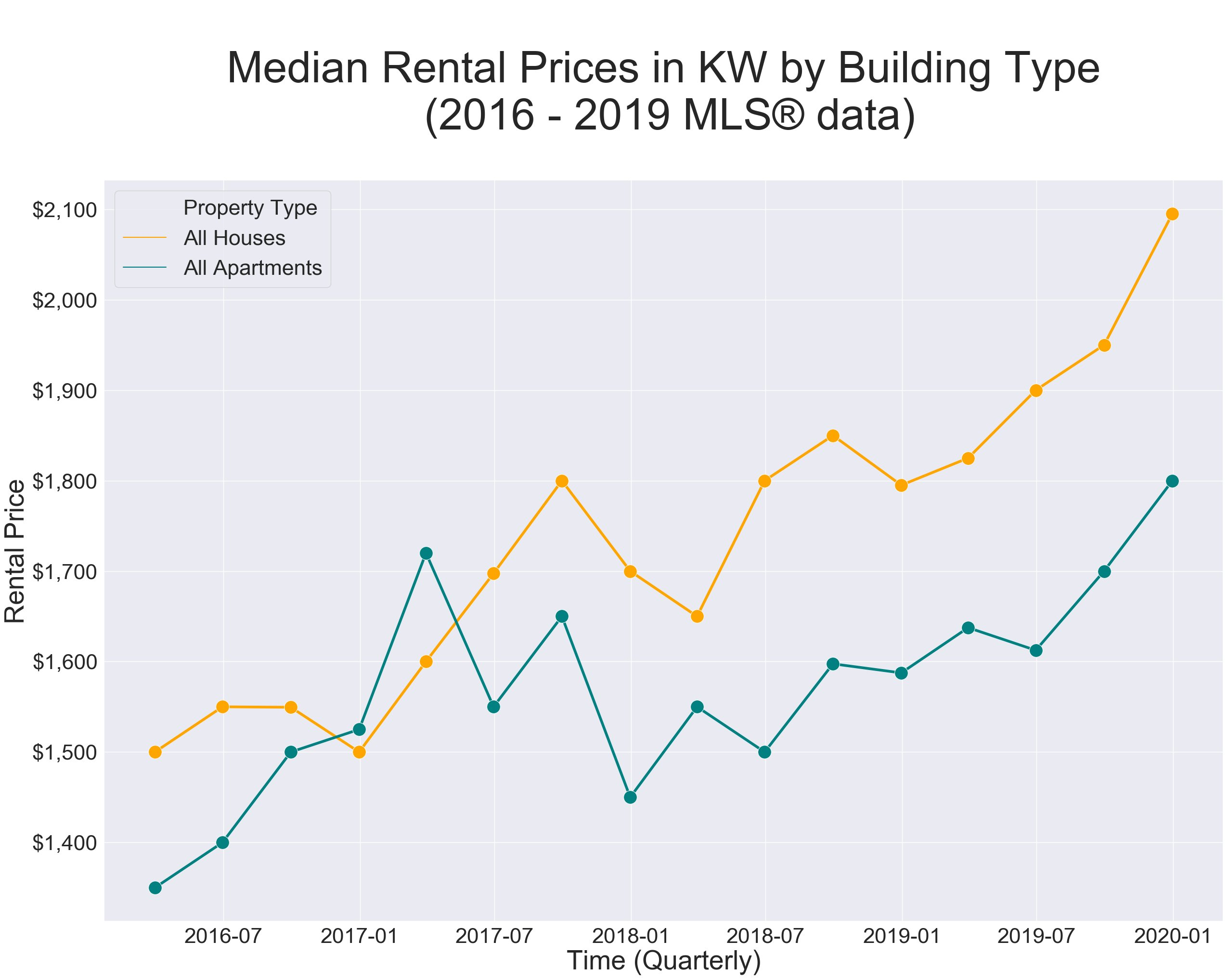 Median rental prices by TYPE 2016-2019
