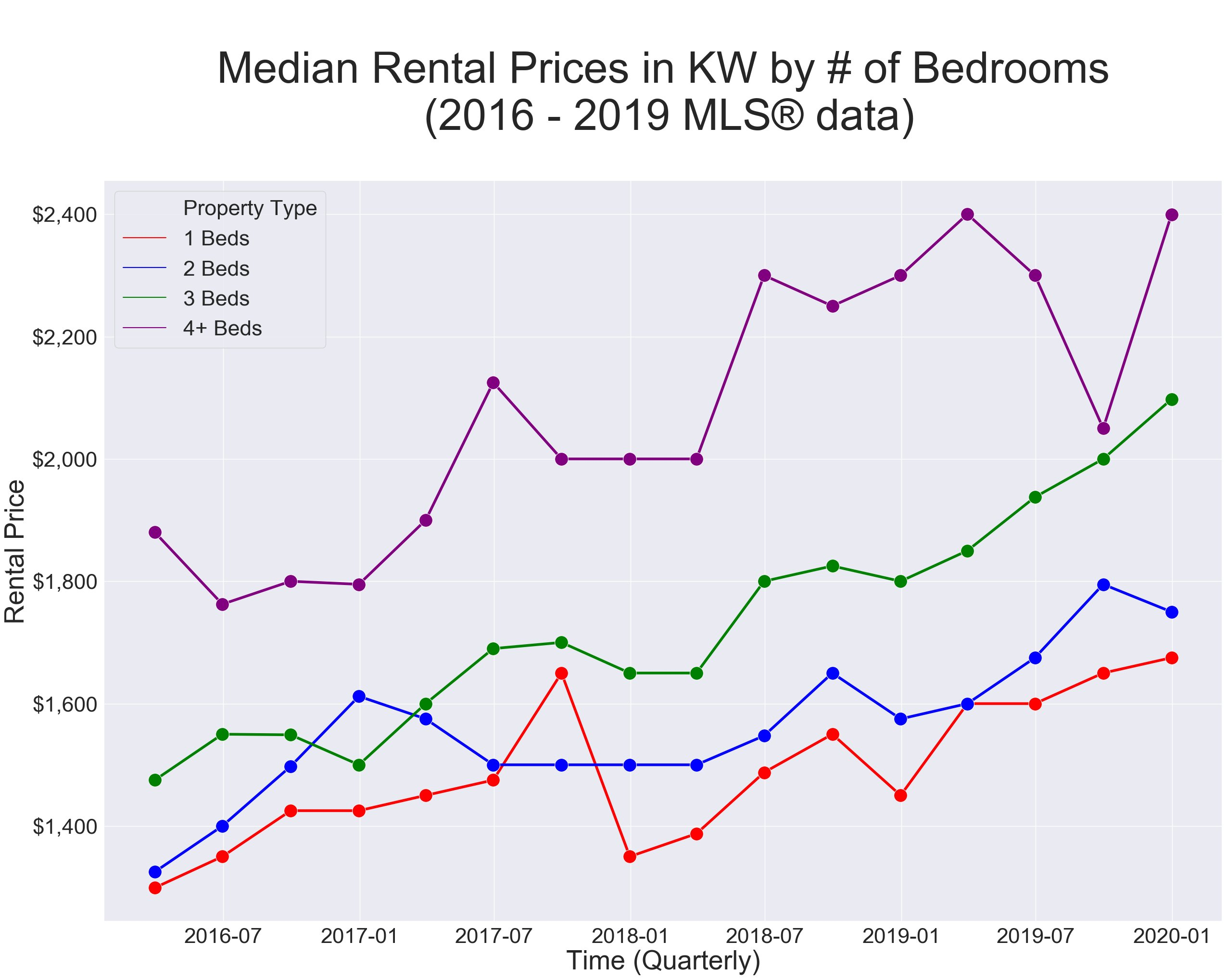 Median rental prices by BEDS 2016-2019